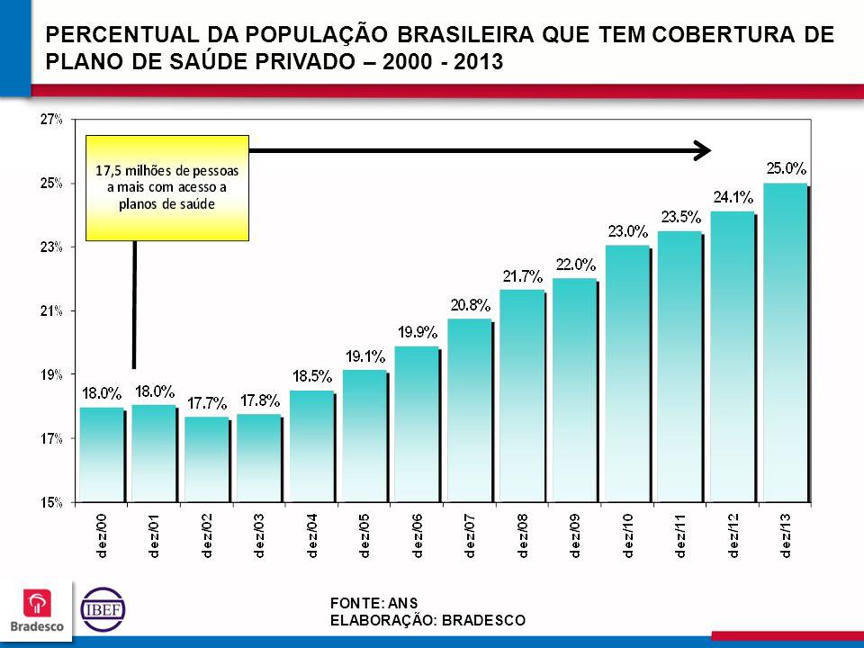 21 8 218218 218218 FONTE: ANS ELABORAÇÃO: BRADESCO PERCENTUAL DA POPULAÇÃO BRASILEIRA QUE TEM COBERTURA DE PLANO DE SAÚDE PRIVADO – 2000 - 2013