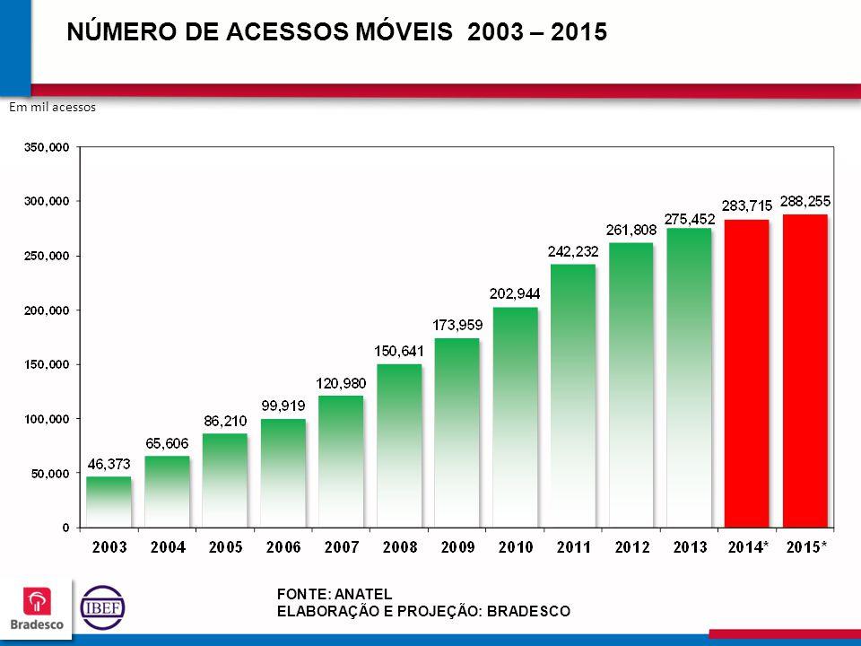 22 1 221221 221221 NÚMERO DE ACESSOS MÓVEIS 2003 – 2015 Em mil acessos FONTE: ANATEL ELABORAÇÃO E PROJEÇÃO: BRADESCO