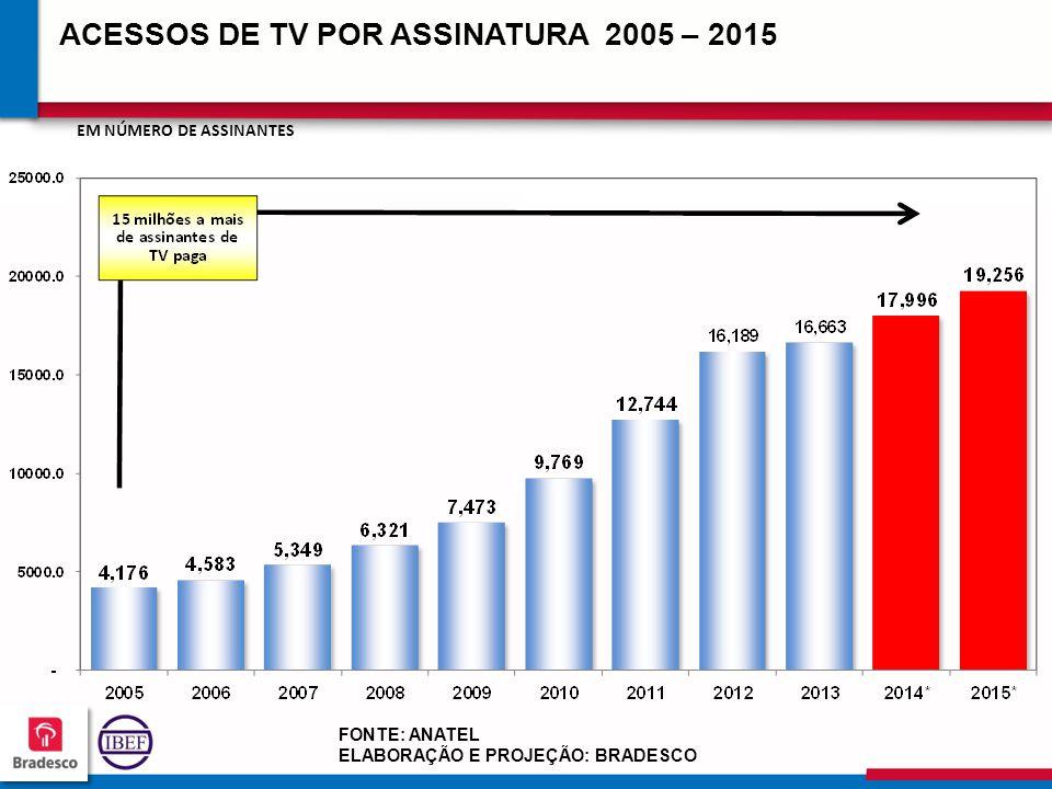 22 2 222222 222222 ACESSOS DE TV POR ASSINATURA 2005 – 2015 FONTE: ANATEL ELABORAÇÃO E PROJEÇÃO: BRADESCO EM NÚMERO DE ASSINANTES