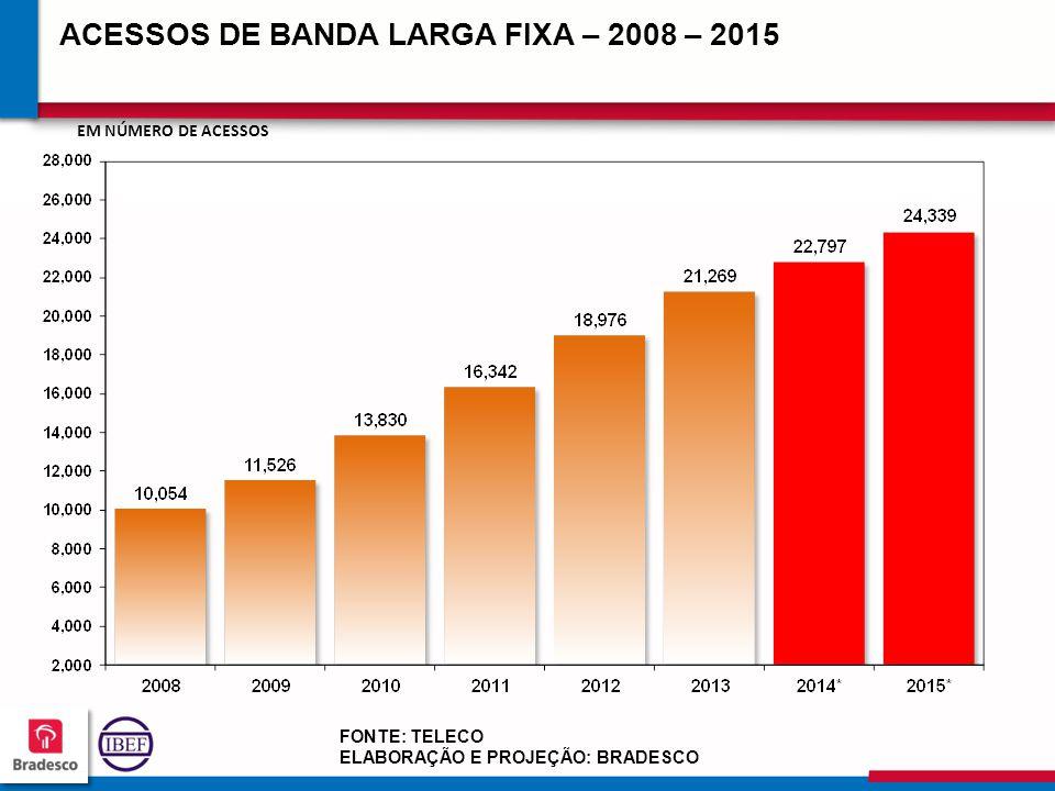 22 3 223223 223223 ACESSOS DE BANDA LARGA FIXA – 2008 – 2015 FONTE: TELECO ELABORAÇÃO E PROJEÇÃO: BRADESCO EM NÚMERO DE ACESSOS