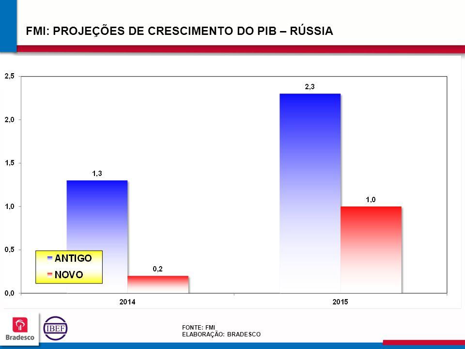 232323 2323 FMI: PROJEÇÕES DE CRESCIMENTO DO PIB – RÚSSIA FONTE: FMI ELABORAÇÃO: BRADESCO