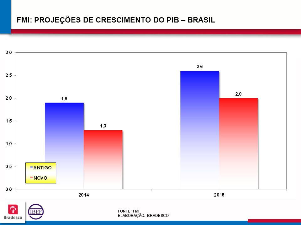 242424 2424 FMI: PROJEÇÕES DE CRESCIMENTO DO PIB – BRASIL FONTE: FMI ELABORAÇÃO: BRADESCO