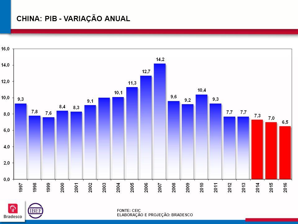 262626 2626 CHINA: PIB - VARIAÇÃO ANUAL FONTE: CEIC ELABORAÇÃO E PROJEÇÃO: BRADESCO