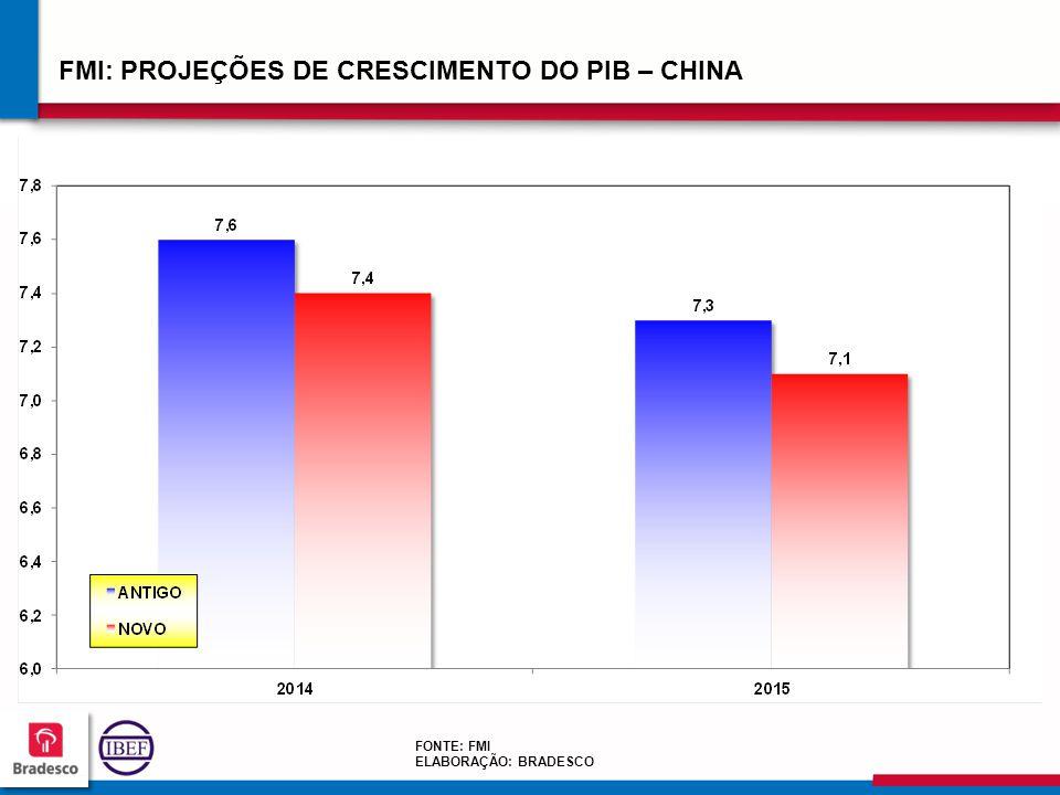 272727 2727 FMI: PROJEÇÕES DE CRESCIMENTO DO PIB – CHINA FONTE: FMI ELABORAÇÃO: BRADESCO