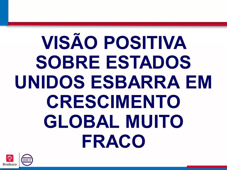 303030 3030 VISÃO POSITIVA SOBRE ESTADOS UNIDOS ESBARRA EM CRESCIMENTO GLOBAL MUITO FRACO