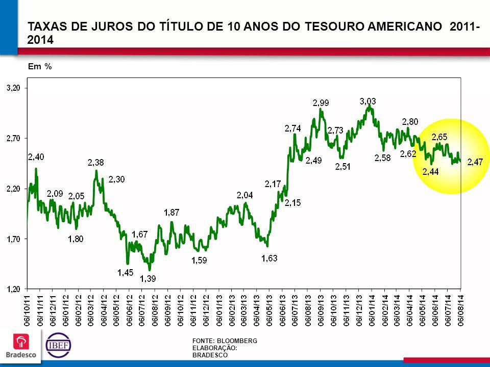 313131 3131 TAXAS DE JUROS DO TÍTULO DE 10 ANOS DO TESOURO AMERICANO 2011- 2014 Em % FONTE: BLOOMBERG ELABORAÇÃO: BRADESCO