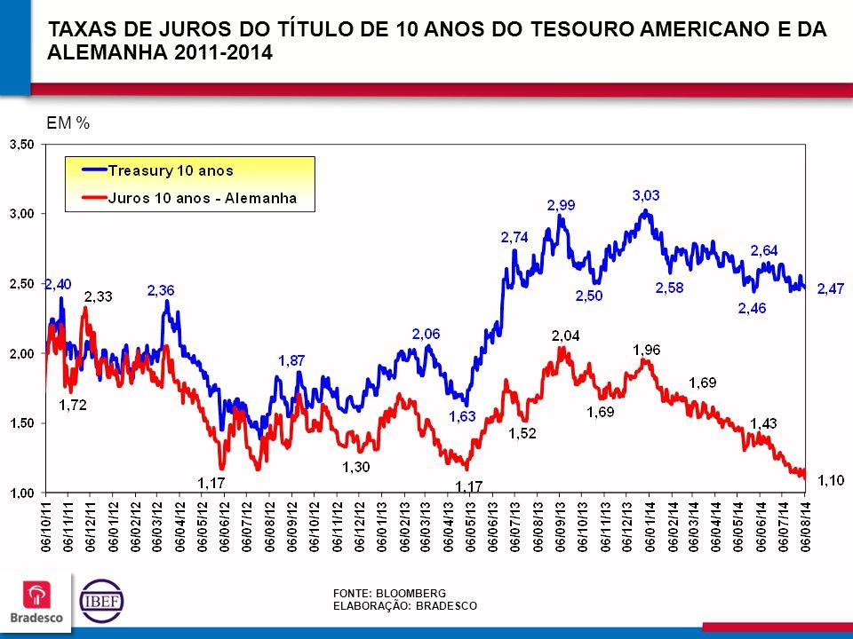 3333 TAXAS DE JUROS DO TÍTULO DE 10 ANOS DO TESOURO AMERICANO E DA ALEMANHA 2011-2014 FONTE: BLOOMBERG ELABORAÇÃO: BRADESCO EM %