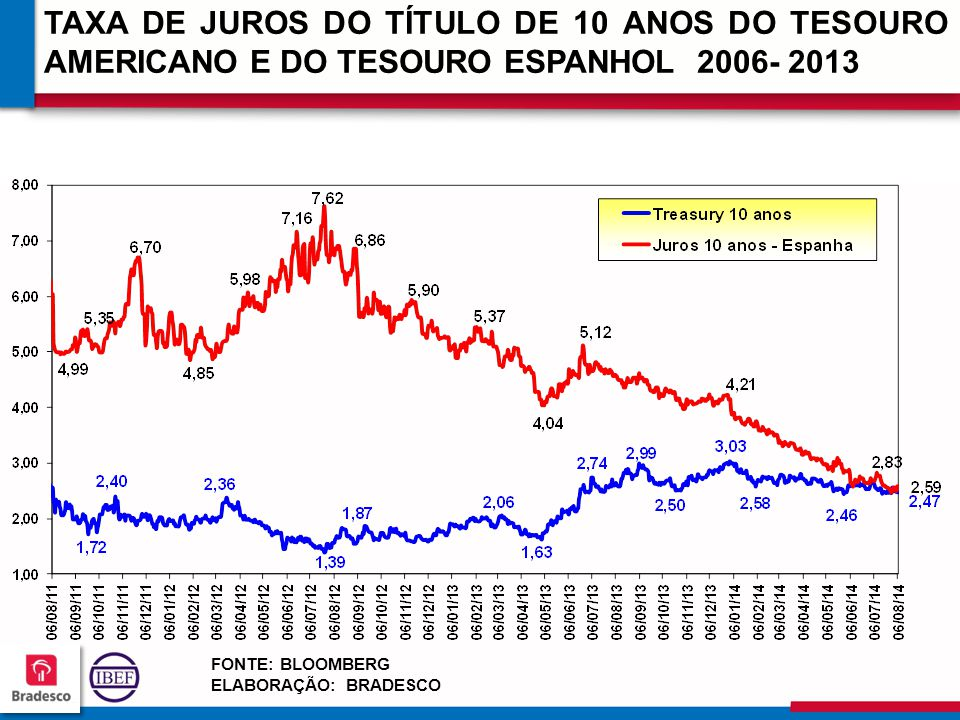 343434 3434 TAXA DE JUROS DO TÍTULO DE 10 ANOS DO TESOURO AMERICANO E DO TESOURO ESPANHOL 2006- 2013 FONTE: BLOOMBERG ELABORAÇÃO: BRADESCO