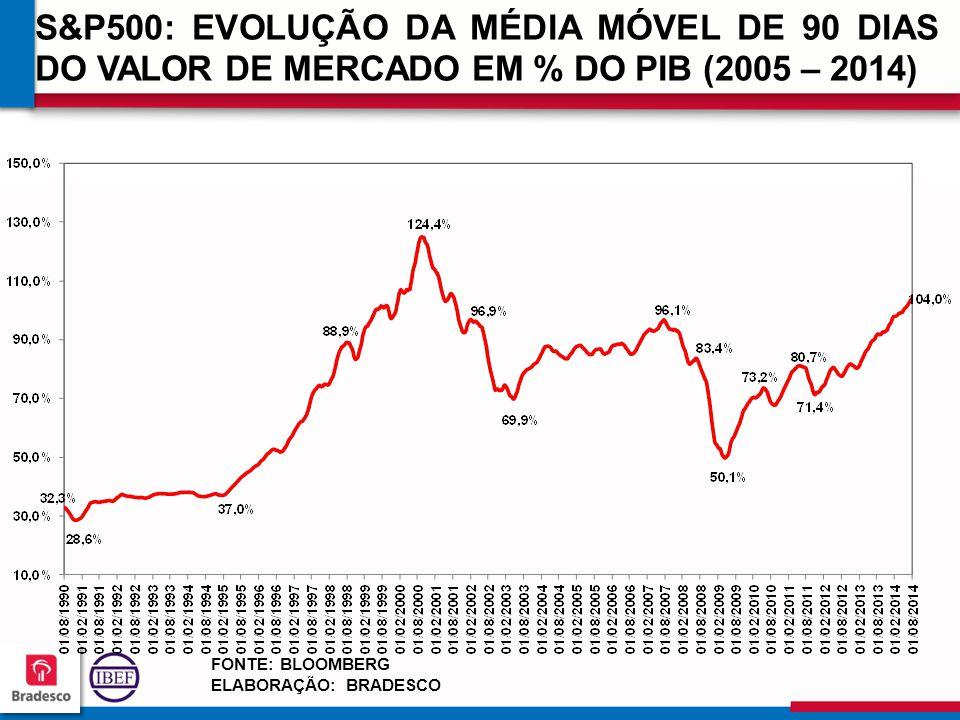 353535 3535 S&P500: EVOLUÇÃO DA MÉDIA MÓVEL DE 90 DIAS DO VALOR DE MERCADO EM % DO PIB (2005 – 2014) FONTE: BLOOMBERG ELABORAÇÃO: BRADESCO