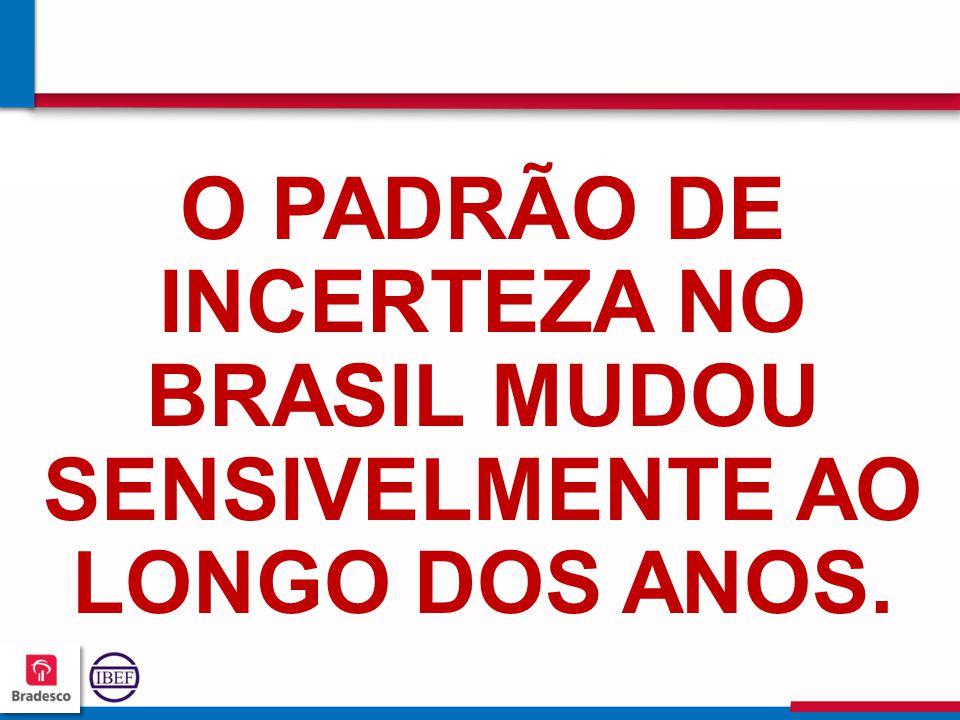 454545 4545 O PADRÃO DE INCERTEZA NO BRASIL MUDOU SENSIVELMENTE AO LONGO DOS ANOS.