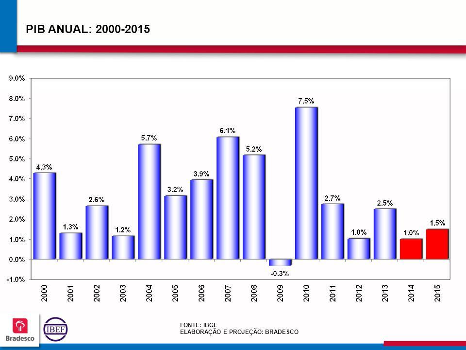 515151 5151 PIB ANUAL: 2000-2015 FONTE: IBGE ELABORAÇÃO E PROJEÇÃO: BRADESCO
