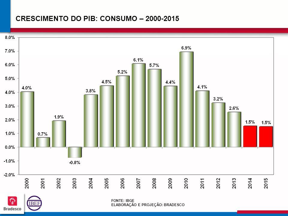 535353 5353 CRESCIMENTO DO PIB: CONSUMO – 2000-2015 FONTE: IBGE ELABORAÇÃO E PROJEÇÃO: BRADESCO