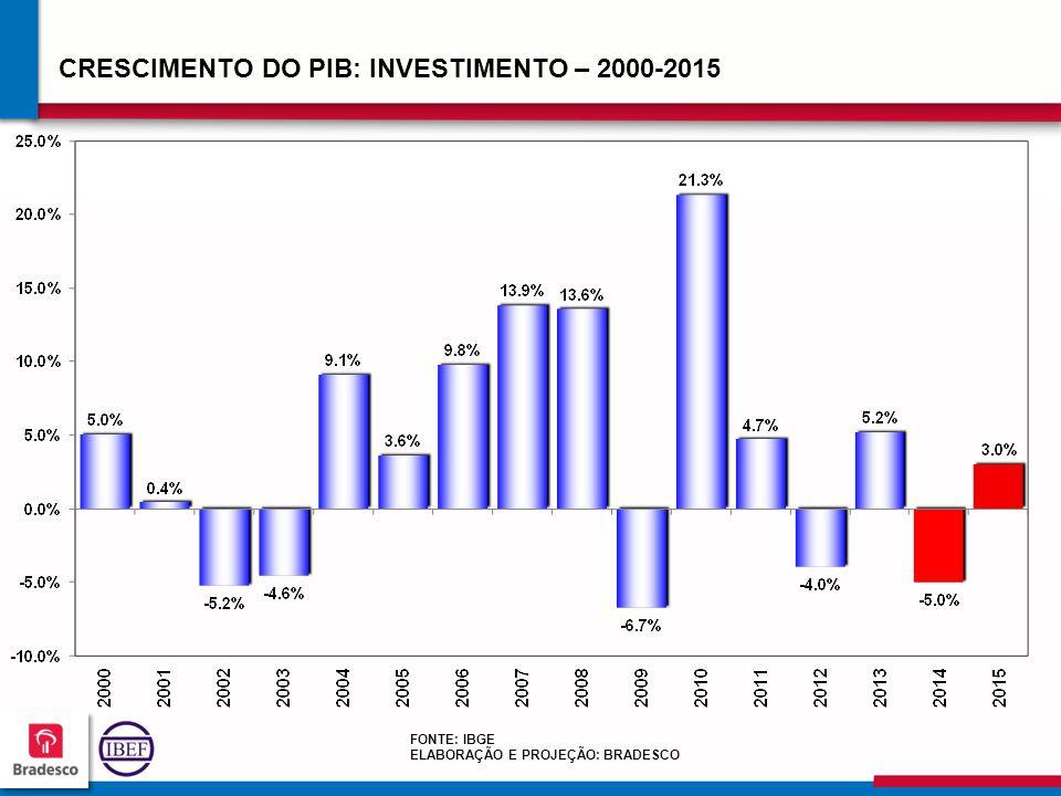 545454 5454 CRESCIMENTO DO PIB: INVESTIMENTO – 2000-2015 FONTE: IBGE ELABORAÇÃO E PROJEÇÃO: BRADESCO