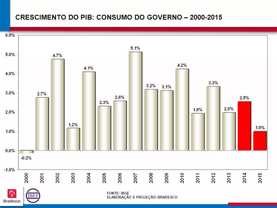 5555 CRESCIMENTO DO PIB: CONSUMO DO GOVERNO – 2000-2015 FONTE: IBGE ELABORAÇÃO E PROJEÇÃO: BRADESCO