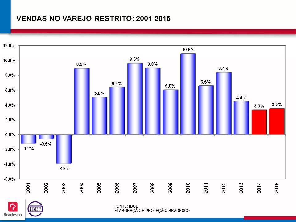 565656 5656 VENDAS NO VAREJO RESTRITO: 2001-2015 FONTE: IBGE ELABORAÇÃO E PROJEÇÃO: BRADESCO