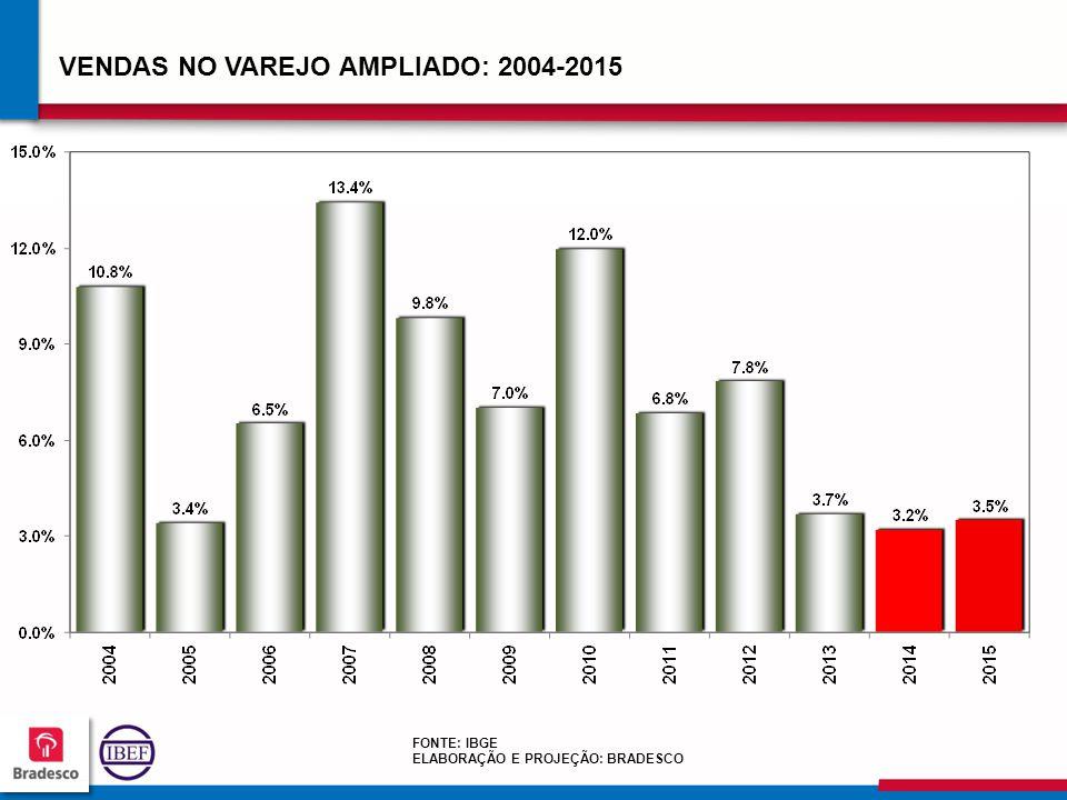 575757 5757 VENDAS NO VAREJO AMPLIADO: 2004-2015 FONTE: IBGE ELABORAÇÃO E PROJEÇÃO: BRADESCO