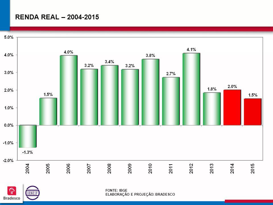 585858 5858 RENDA REAL – 2004-2015 FONTE: IBGE ELABORAÇÃO E PROJEÇÃO: BRADESCO