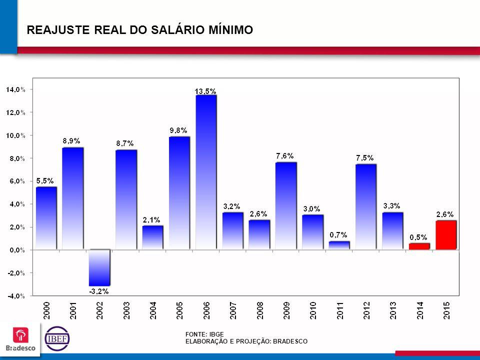 595959 5959 REAJUSTE REAL DO SALÁRIO MÍNIMO FONTE: IBGE ELABORAÇÃO E PROJEÇÃO: BRADESCO