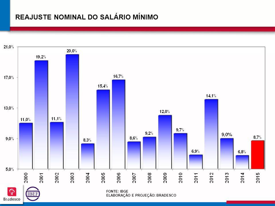 606060 6060 REAJUSTE NOMINAL DO SALÁRIO MÍNIMO FONTE: IBGE ELABORAÇÃO E PROJEÇÃO: BRADESCO