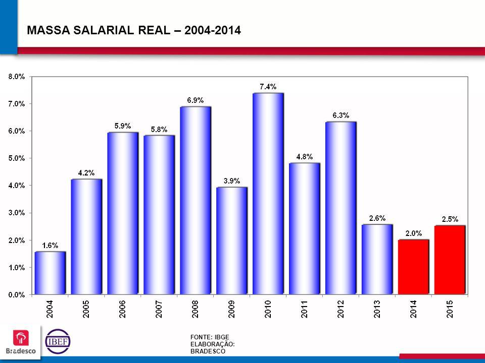 616161 6161 MASSA SALARIAL REAL – 2004-2014 FONTE: IBGE ELABORAÇÃO: BRADESCO