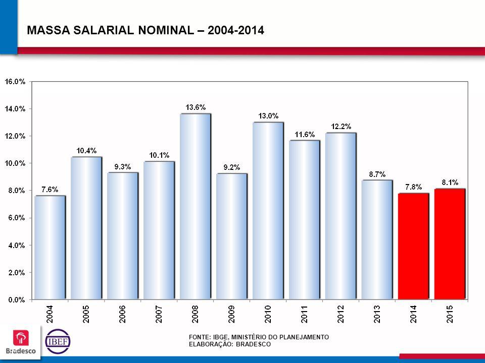626262 6262 MASSA SALARIAL NOMINAL – 2004-2014 FONTE: IBGE, MINISTÉRIO DO PLANEJAMENTO ELABORAÇÃO: BRADESCO