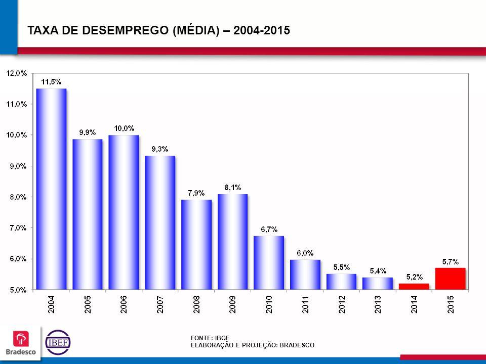 646464 6464 TAXA DE DESEMPREGO (MÉDIA) – 2004-2015 FONTE: IBGE ELABORAÇÃO E PROJEÇÃO: BRADESCO