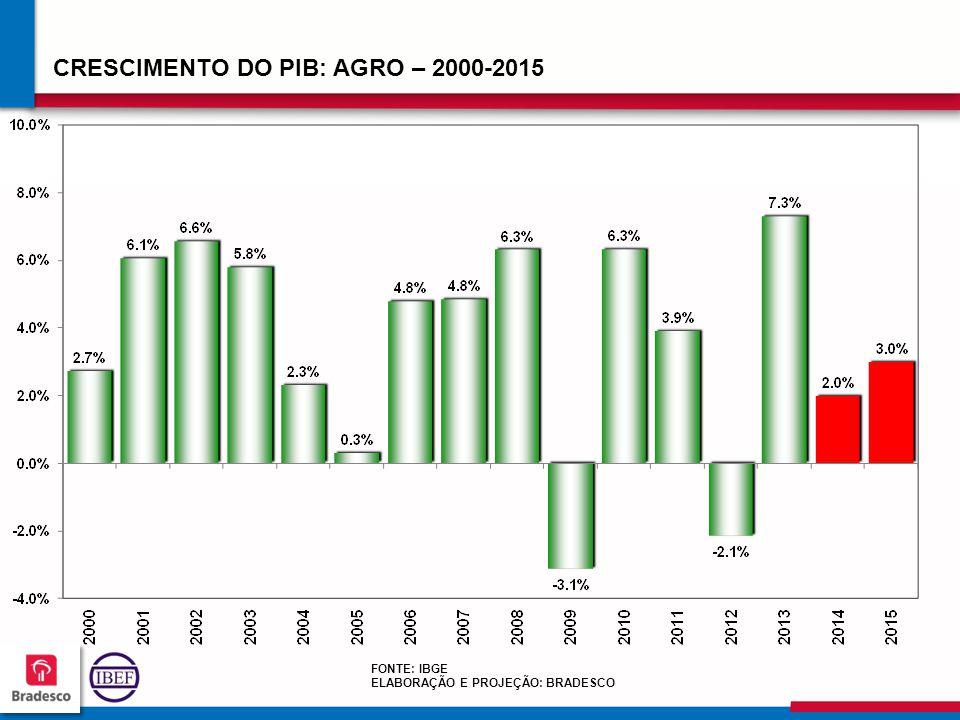 686868 6868 CRESCIMENTO DO PIB: AGRO – 2000-2015 FONTE: IBGE ELABORAÇÃO E PROJEÇÃO: BRADESCO