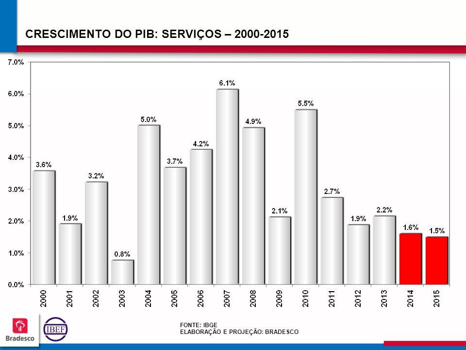 696969 6969 CRESCIMENTO DO PIB: SERVIÇOS – 2000-2015 FONTE: IBGE ELABORAÇÃO E PROJEÇÃO: BRADESCO