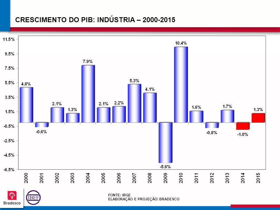 707070 7070 CRESCIMENTO DO PIB: INDÚSTRIA – 2000-2015 FONTE: IBGE ELABORAÇÃO E PROJEÇÃO: BRADESCO