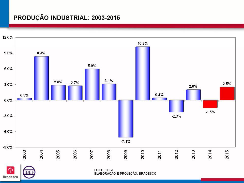 717171 7171 PRODUÇÃO INDUSTRIAL: 2003-2015 FONTE: IBGE ELABORAÇÃO E PROJEÇÃO: BRADESCO