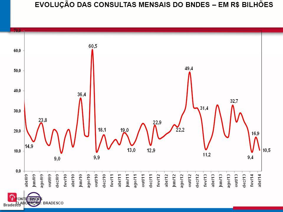 747474 7474 FONTE: BNDES ELABORAÇÃO: BRADESCO EVOLUÇÃO DAS CONSULTAS MENSAIS DO BNDES – EM R$ BILHÕES