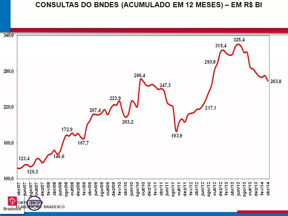 757575 7575 FONTE: BNDES ELABORAÇÃO: BRADESCO CONSULTAS DO BNDES (ACUMULADO EM 12 MESES) – EM R$ BI