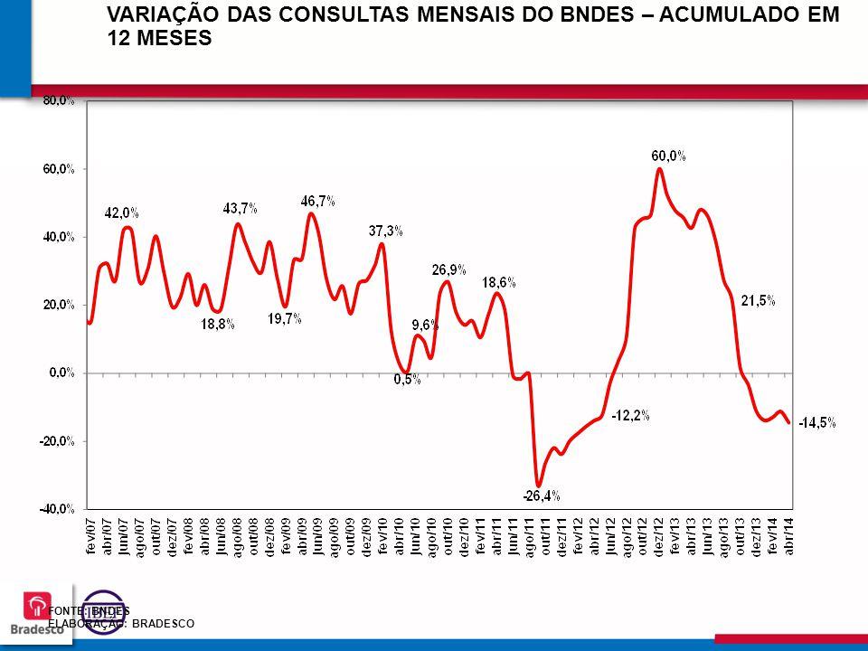 767676 7676 FONTE: BNDES ELABORAÇÃO: BRADESCO VARIAÇÃO DAS CONSULTAS MENSAIS DO BNDES – ACUMULADO EM 12 MESES