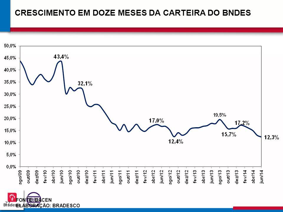 7777 CRESCIMENTO EM DOZE MESES DA CARTEIRA DO BNDES FONTE: BACEN ELABORAÇÃO: BRADESCO