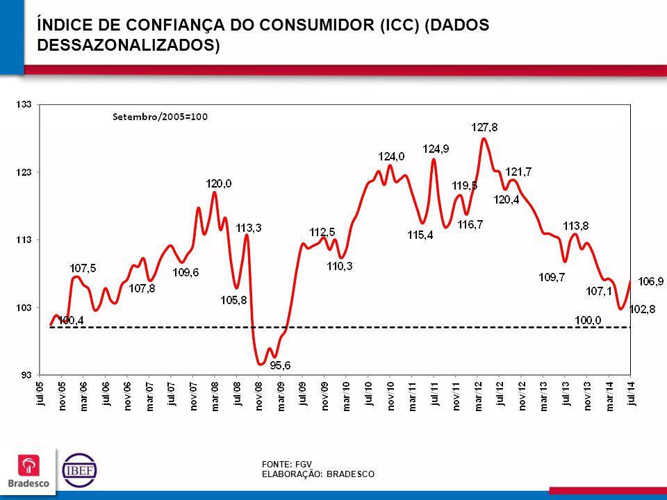 848484 8484 ÍNDICE DE CONFIANÇA DO CONSUMIDOR (ICC) (DADOS DESSAZONALIZADOS) FONTE: FGV ELABORAÇÃO: BRADESCO
