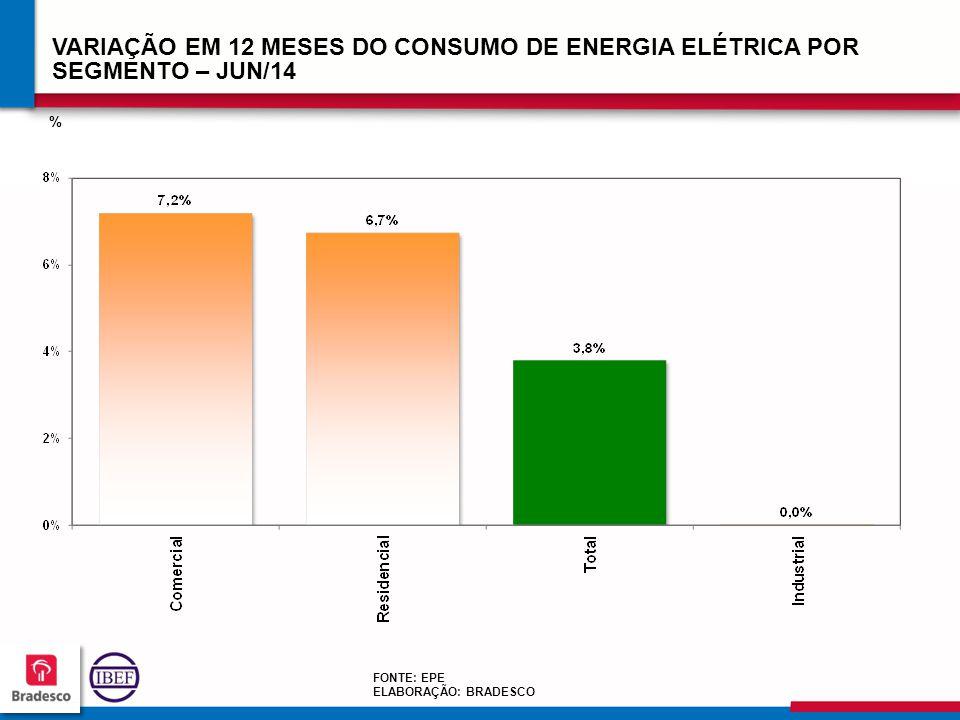 868686 8686 FONTE: EPE ELABORAÇÃO: BRADESCO VARIAÇÃO EM 12 MESES DO CONSUMO DE ENERGIA ELÉTRICA POR SEGMENTO – JUN/14 %