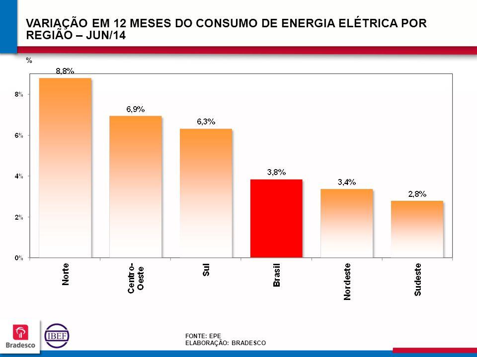 878787 8787 VARIAÇÃO EM 12 MESES DO CONSUMO DE ENERGIA ELÉTRICA POR REGIÃO – JUN/14 % FONTE: EPE ELABORAÇÃO: BRADESCO
