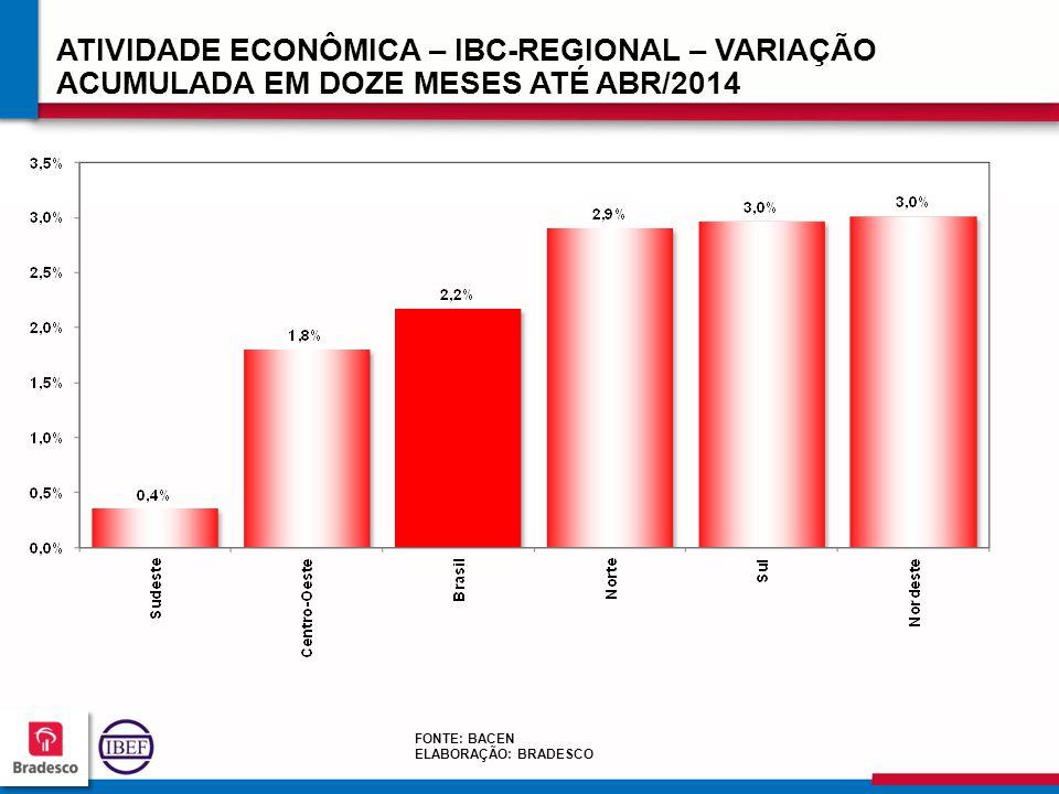 8888 ATIVIDADE ECONÔMICA – IBC-REGIONAL – VARIAÇÃO ACUMULADA EM DOZE MESES ATÉ ABR/2014 FONTE: BACEN ELABORAÇÃO: BRADESCO