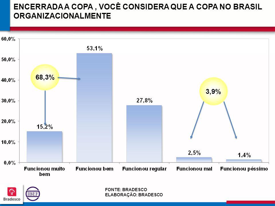 999 ENCERRADA A COPA, VOCÊ CONSIDERA QUE A COPA NO BRASIL ORGANIZACIONALMENTE FONTE: BRADESCO ELABORAÇÃO: BRADESCO 68,3% 3,9%