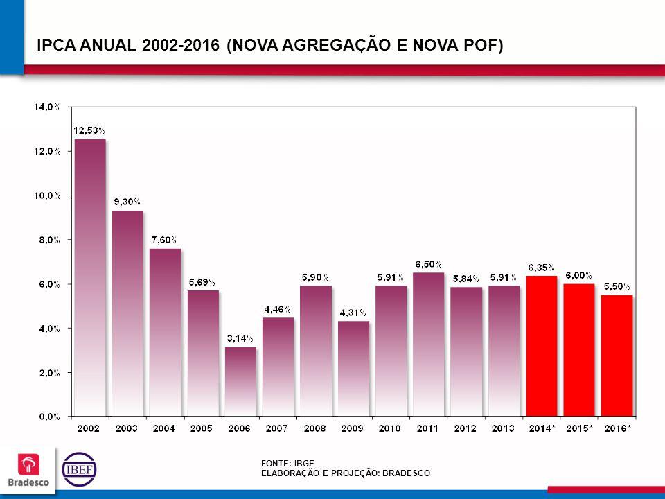 929292 9292 IPCA ANUAL 2002-2016 (NOVA AGREGAÇÃO E NOVA POF) FONTE: IBGE ELABORAÇÃO E PROJEÇÃO: BRADESCO