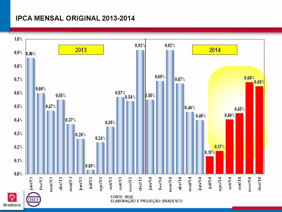 939393 9393 IPCA MENSAL ORIGINAL 2013-2014 FONTE: IBGE ELABORAÇÃO E PROJEÇÃO: BRADESCO