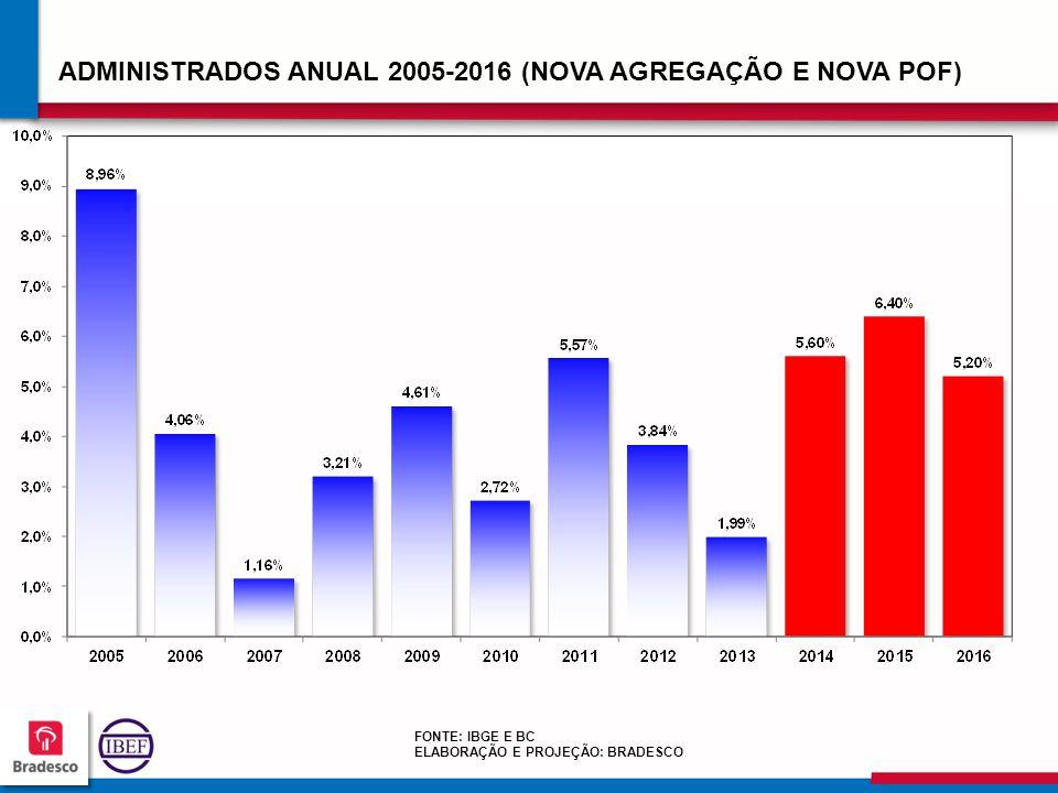 949494 9494 FONTE: IBGE E BC ELABORAÇÃO E PROJEÇÃO: BRADESCO ADMINISTRADOS ANUAL 2005-2016 (NOVA AGREGAÇÃO E NOVA POF)