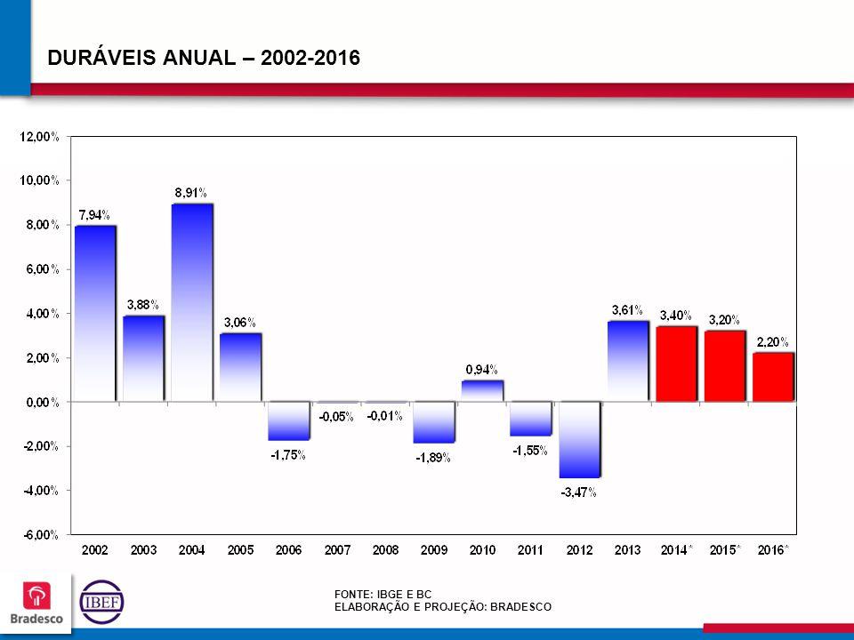 959595 9595 DURÁVEIS ANUAL – 2002-2016 FONTE: IBGE E BC ELABORAÇÃO E PROJEÇÃO: BRADESCO