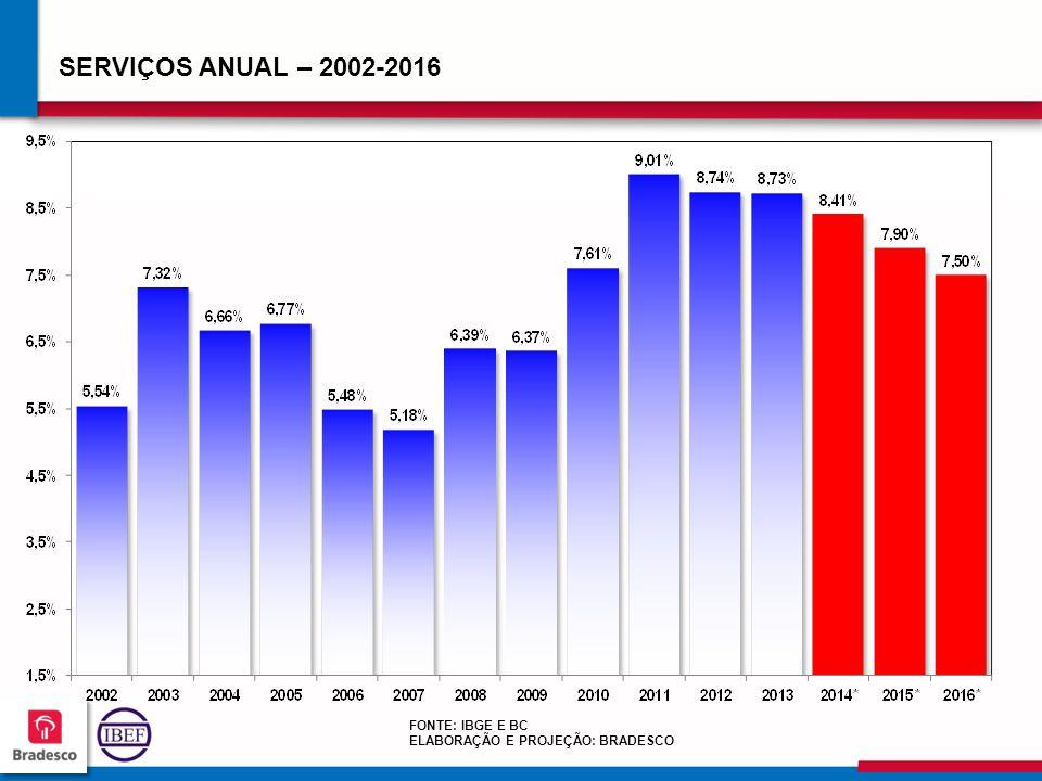 969696 9696 SERVIÇOS ANUAL – 2002-2016 FONTE: IBGE E BC ELABORAÇÃO E PROJEÇÃO: BRADESCO