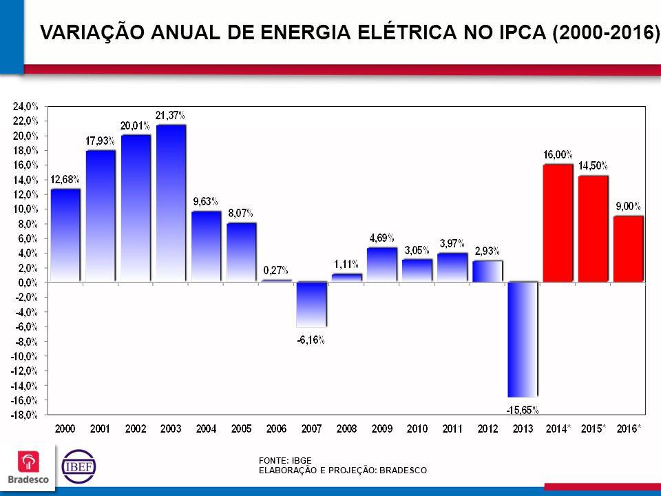 989898 9898 VARIAÇÃO ANUAL DE ENERGIA ELÉTRICA NO IPCA (2000-2016) FONTE: IBGE ELABORAÇÃO E PROJEÇÃO: BRADESCO
