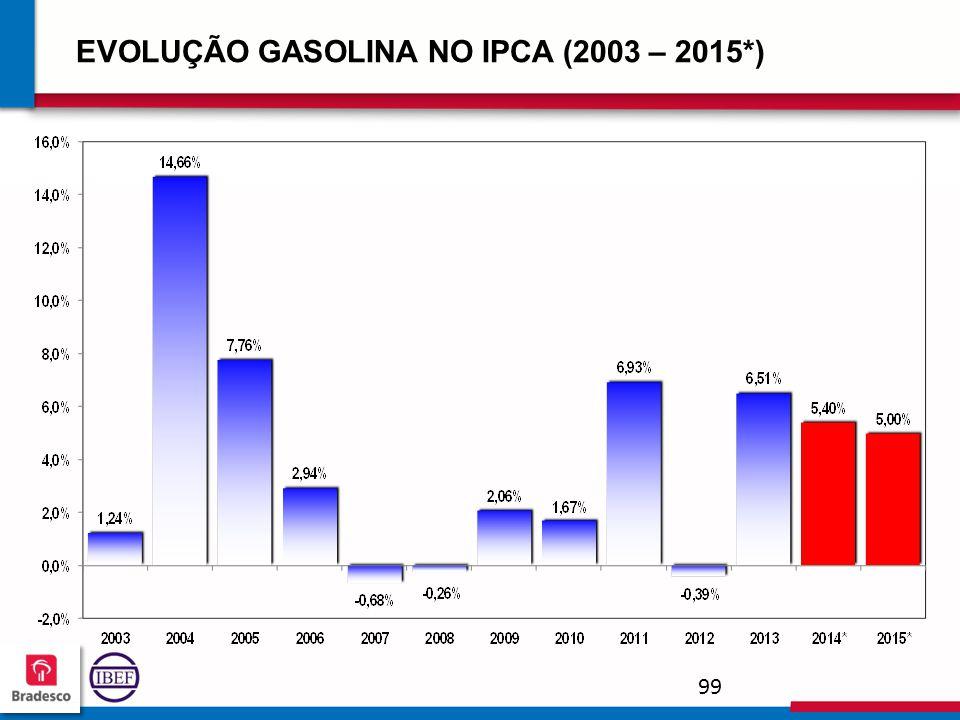 9999 EVOLUÇÃO GASOLINA NO IPCA (2003 – 2015*)