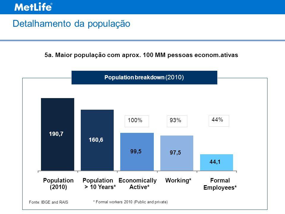 5a. Maior população com aprox. 100 MM pessoas econom.ativas 190,7 160,6 99,5 97,5 44,1 Population (2010) Population > 10 Years* Economically Active* W