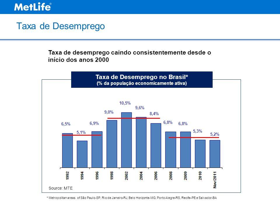 Taxa de Desemprego Taxa de Desemprego no Brasil* (% da população economicamente ativa) Source: MTE * Metropolitan areas of São Paulo-SP, Rio de Janeir