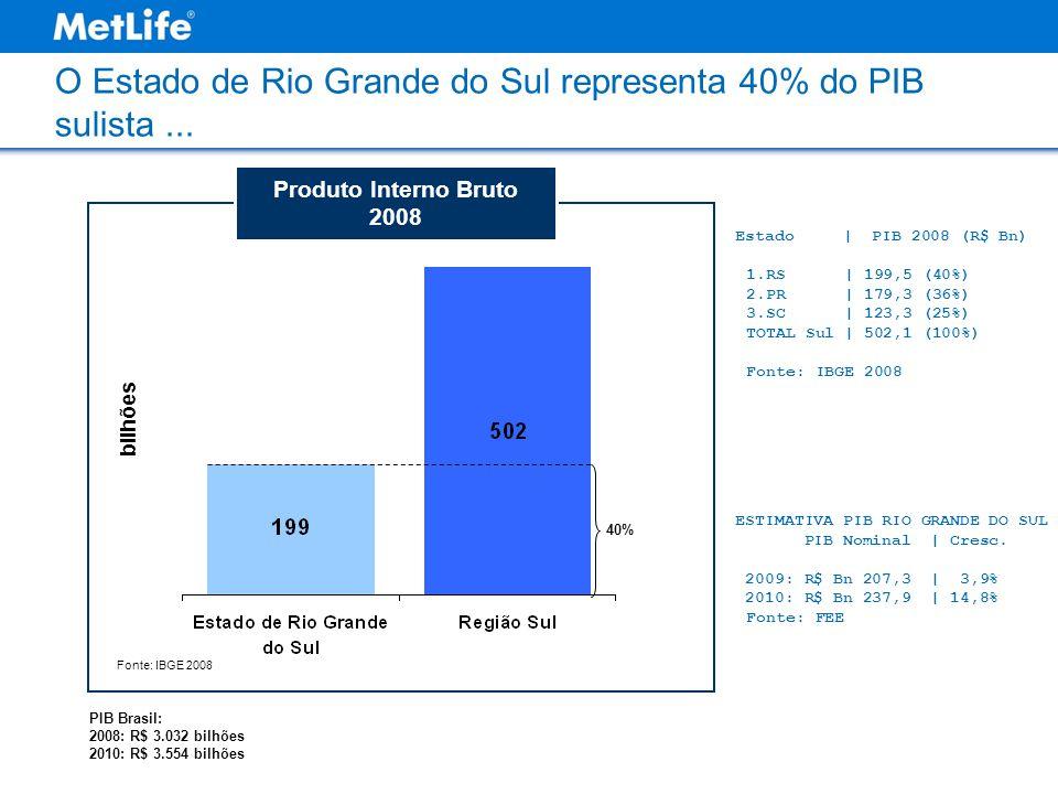 O Estado de Rio Grande do Sul representa 40% do PIB sulista... Fonte: IBGE 2008 Produto Interno Bruto 2008 40% bilhões PIB Brasil: 2008: R$ 3.032 bilh