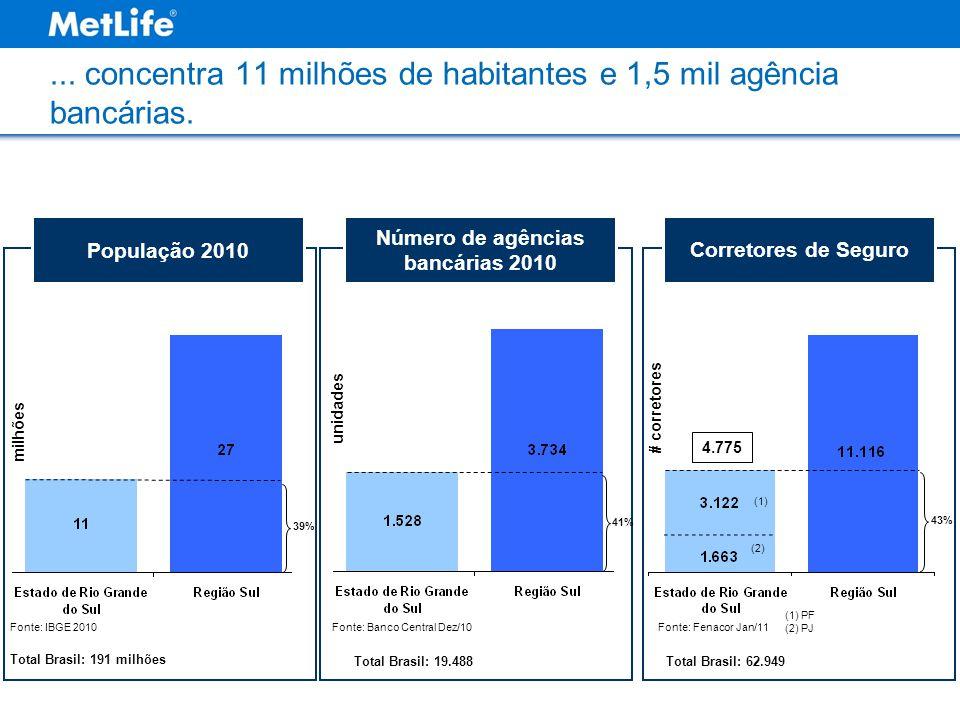 ... concentra 11 milhões de habitantes e 1,5 mil agência bancárias. População 2010 milhões Fonte: IBGE 2010 Número de agências bancárias 2010 Fonte: B